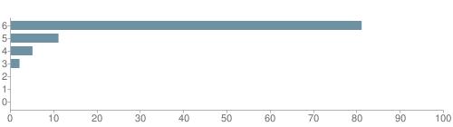 Chart?cht=bhs&chs=500x140&chbh=10&chco=6f92a3&chxt=x,y&chd=t:81,11,5,2,0,0,0&chm=t+81%,333333,0,0,10|t+11%,333333,0,1,10|t+5%,333333,0,2,10|t+2%,333333,0,3,10|t+0%,333333,0,4,10|t+0%,333333,0,5,10|t+0%,333333,0,6,10&chxl=1:|other|indian|hawaiian|asian|hispanic|black|white